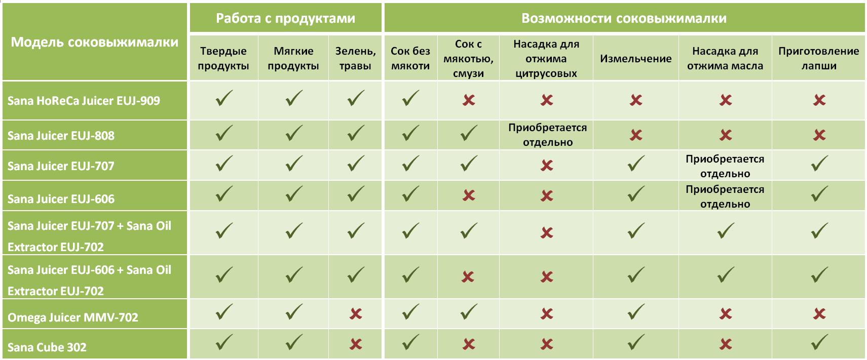 sravnitelnaya-tablica-sokovyzhimalok-sana-omega