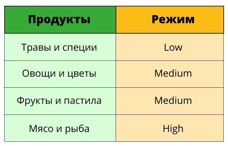 Рекомендуемые режимы сушки разных продуктов