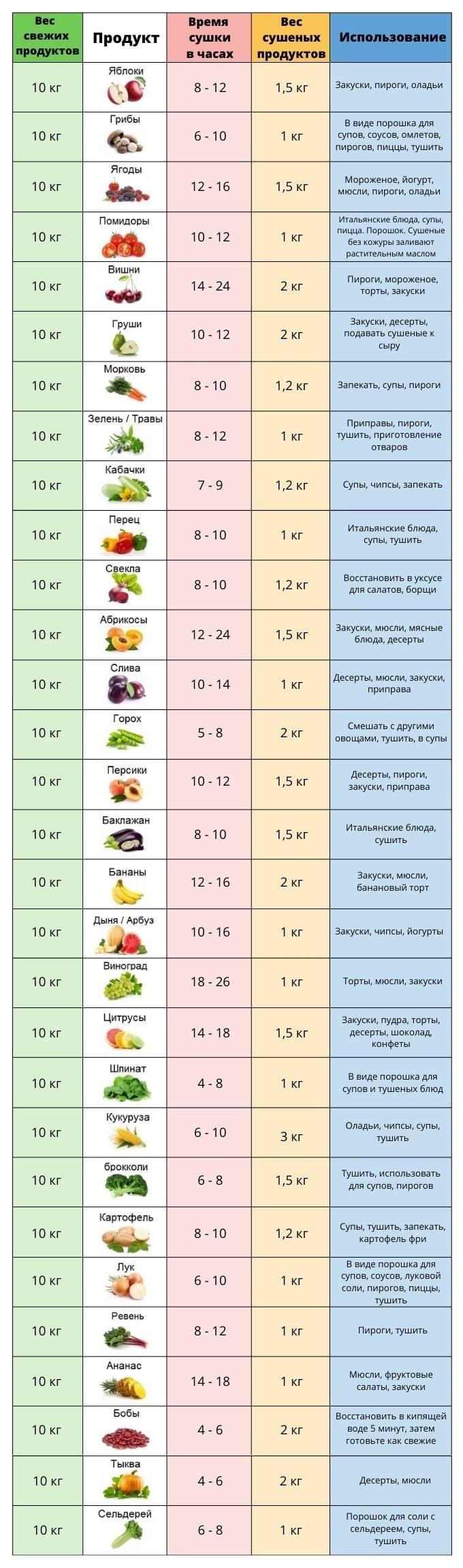 Таблица сушки продуктов