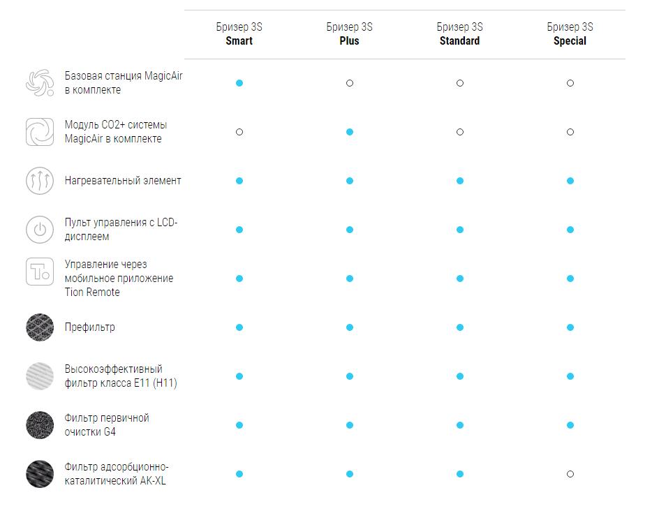 Сравнительная таблица бризеров Tion