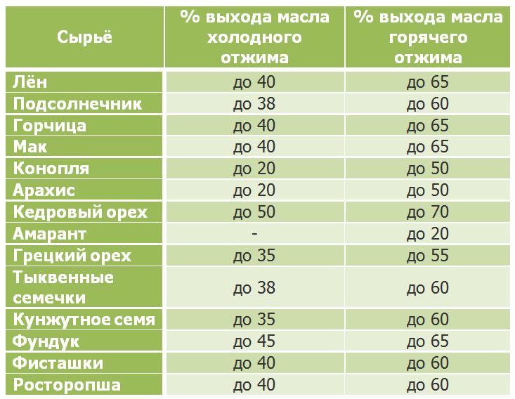 Таблица производительности маслопресса RawMiD Dream Modern ODM-01