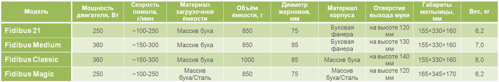 osnovnye-otlichiya-ehlektricheskih-melnic-komo-serii-fidibus