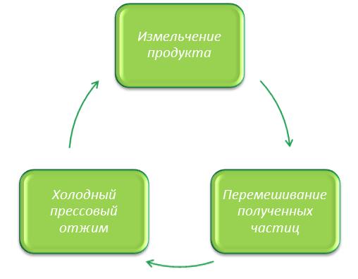 Система работы трехступенчатого отжима