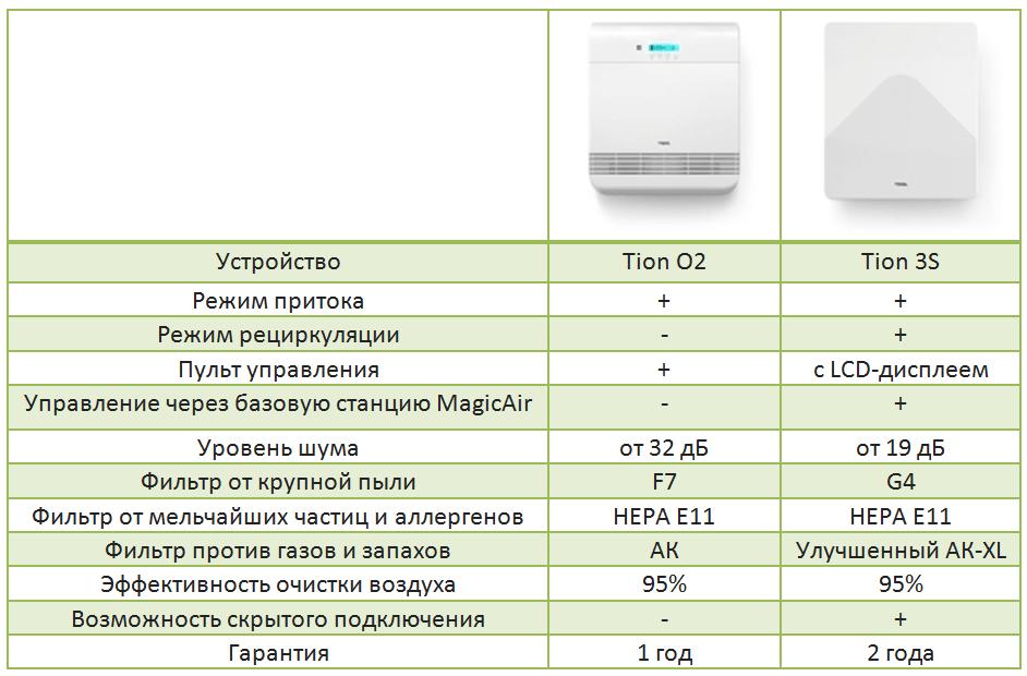 Сравнительная таблица Tion O2 и Tion S3