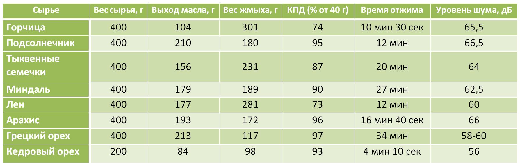Таблица производительности маслопресса