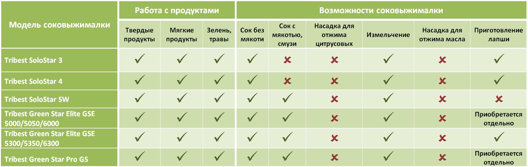 sravnitelnaya-tablica-sokovyzhimalok-tribest