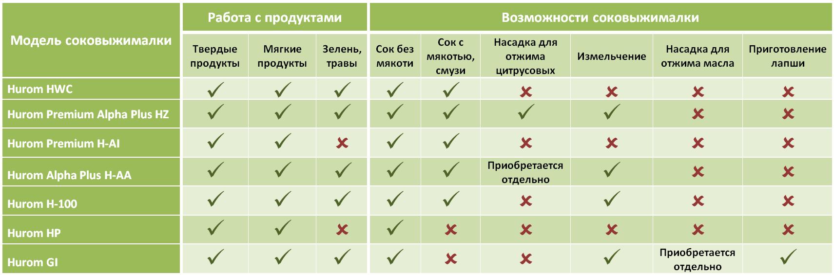 sravnitelnaya-tablica-sokovyzhimalok-hurom
