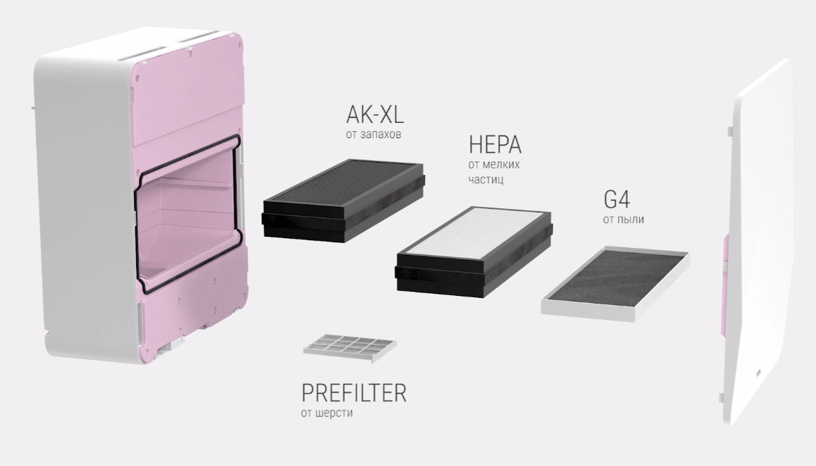 Расположение фильтров в бризере TION 3S Plus