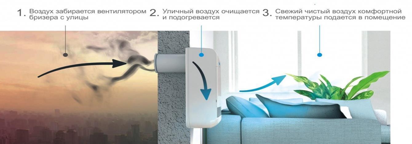 Чистый воздух комфортной температуры подается в помещение