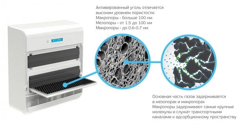 Фильтр от вредных газов АК