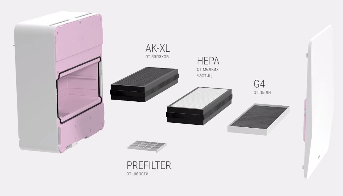 Расположение фильтров в бризере TION 3S Smart