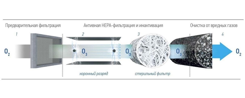 Фильтр от крупной пыли F7